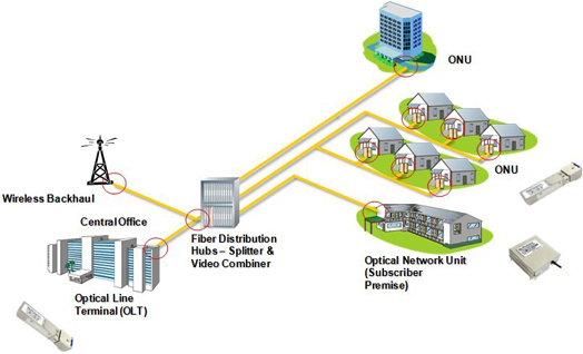 Fttx network solutions sfp for Architecture ftth