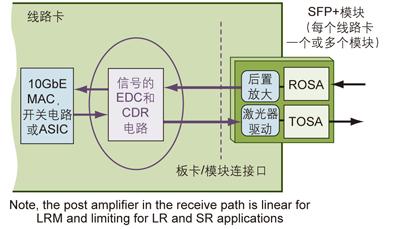 i/o标准完全兼容,因此必须在asic电路中增加与sfp 模块桥接的专用信号