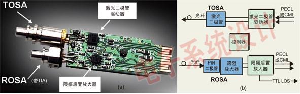 在当今的网络、电信甚至工业系统中传输高速信号的最佳方法是采用光纤模块和光纤电缆。设计工程师们正在开发能高速传输数据的铜线互连电缆和背板解决 方案。当速度高达数Gbps以上,或者传输距离超过五米以上时,设计工程师必须解决光纤模块工程师面临的设计问题。本文将探讨光纤模块的电路设计,并讨论 如何将这种电路应用到高速电缆互连和背板设计中。 图1为典型的小尺寸可插拔(SFP)光纤模块的内部电路。在该模块中,信号通过发送光学子装置(TOSA)被发送出去。TOSA由激光二极管驱动器 芯片驱动,这个驱动器芯片须维持TOS