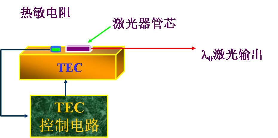 光模块tec温度控制电路