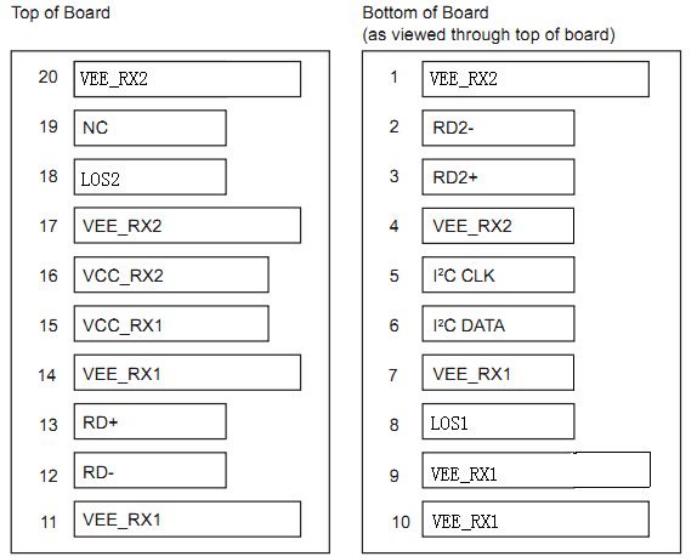 双收VIDEO SFP (一定是NON-MSA版本) PIN脚 定义图