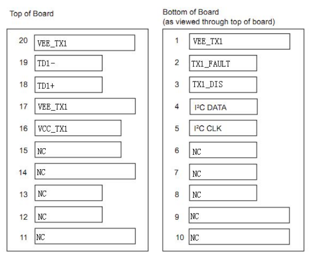 """单发VIDEO SFP (MSA版本,前缀为""""FTCS-"""")PIN脚 定义图"""